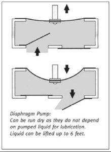The Basics of My Diaphragm Pump